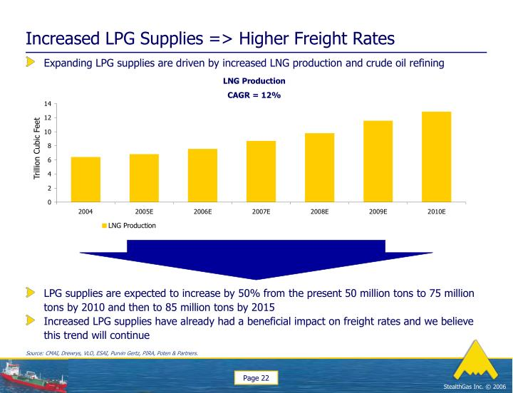 Increased LPG Supplies => Higher Freight Rates