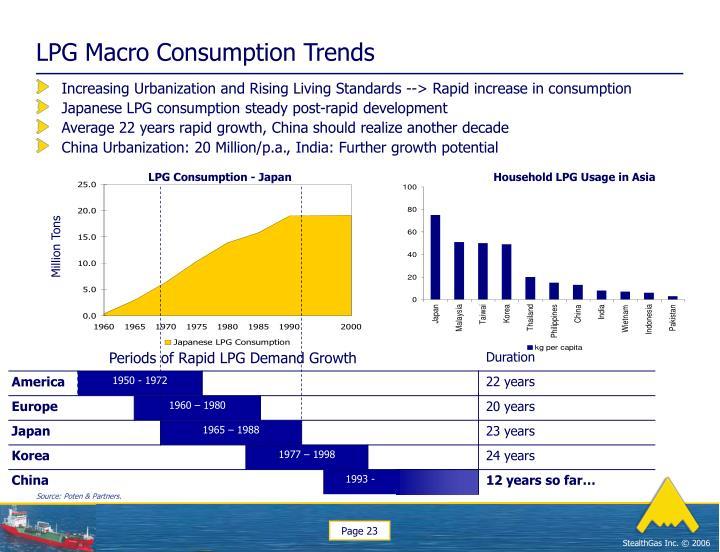 LPG Macro Consumption Trends
