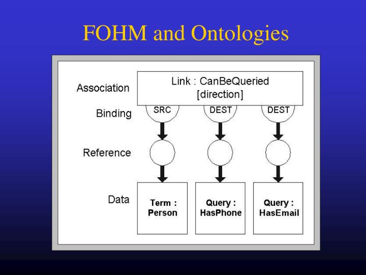 FOHM and Ontologies