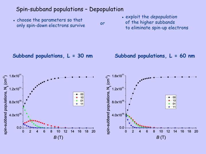 Spin-subband populations – Depopulation