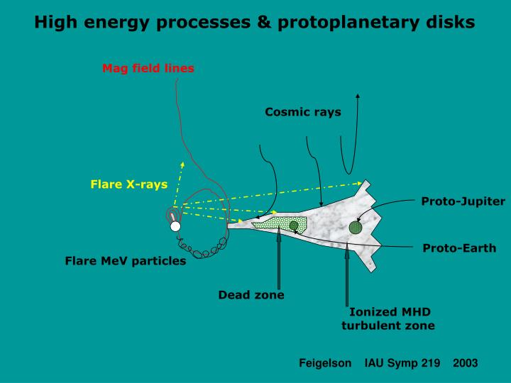 High energy processes & protoplanetary disks