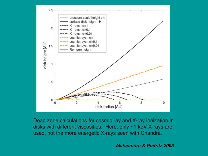 Dead zone calculations for cosmic ray and X-ray ionization in disks with different viscosities.  Here, only ~1 keV X-rays are  used, not the more energetic X-rays seen with Chandra.