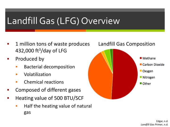 Landfill gas lfg overview
