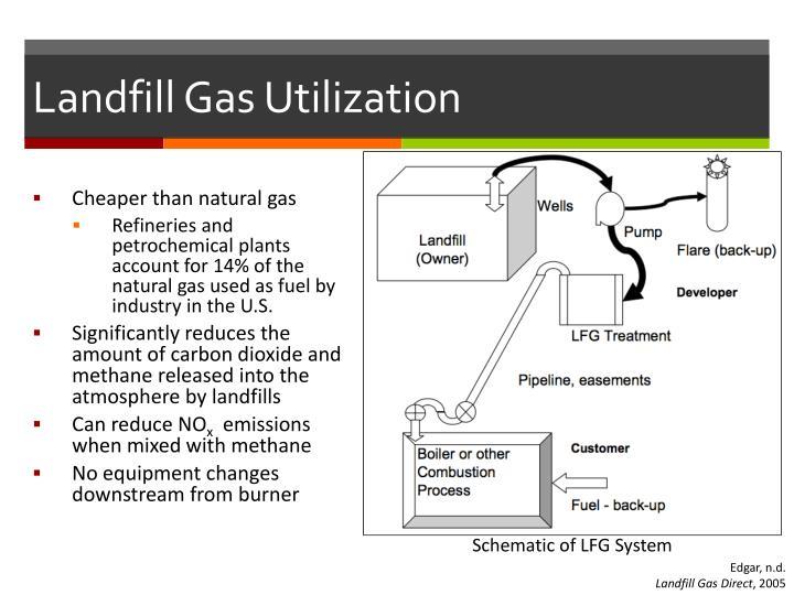 Landfill Gas Utilization