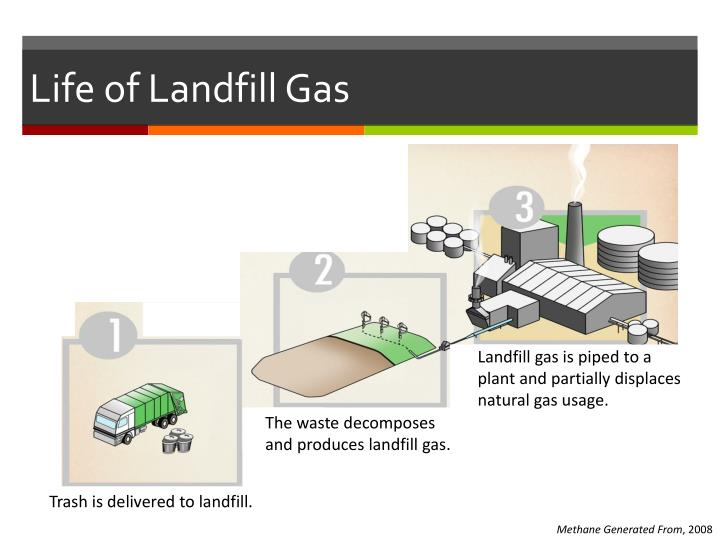 Life of Landfill Gas