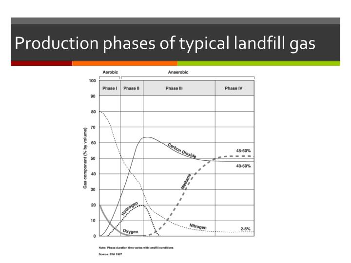 Production phases of typical landfill gas