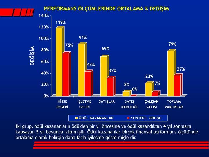 PERFORMANS ÖLÇÜMLERİNDE ORTALAMA % DEĞİŞİM