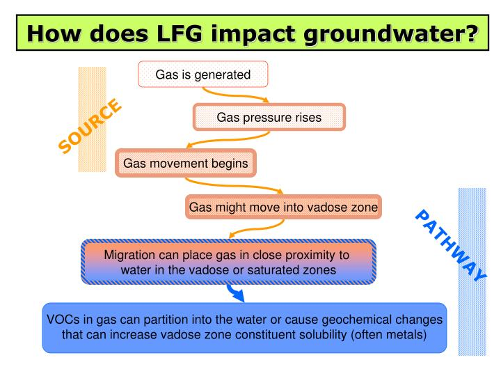 How does LFG impact groundwater?