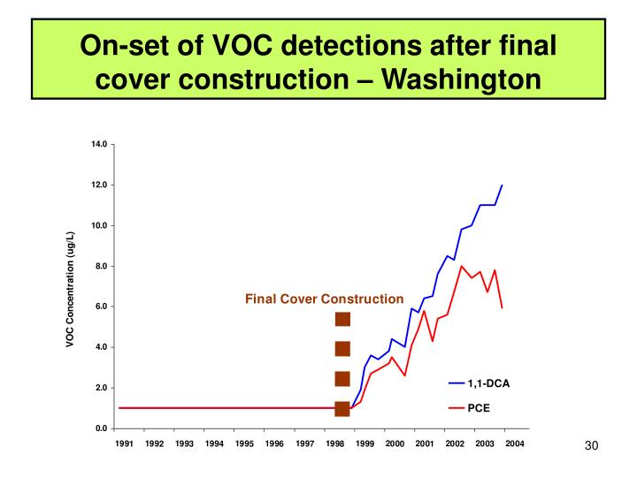 On-set of VOC detections after final cover construction – Washington