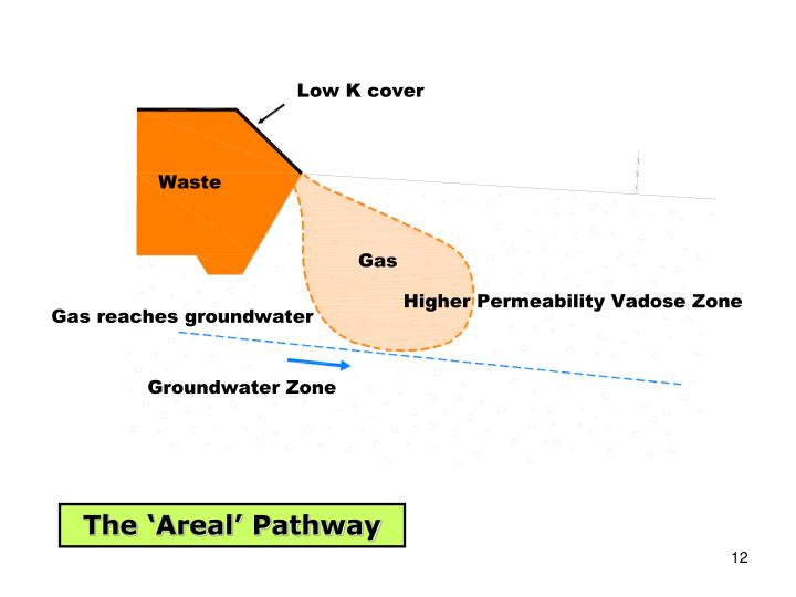The 'Areal' Pathway