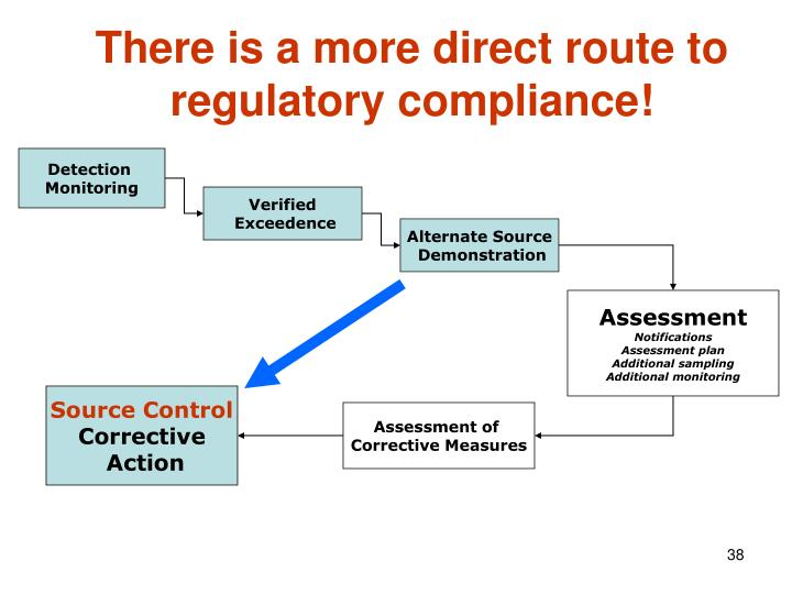 There is a more direct route to regulatory compliance!