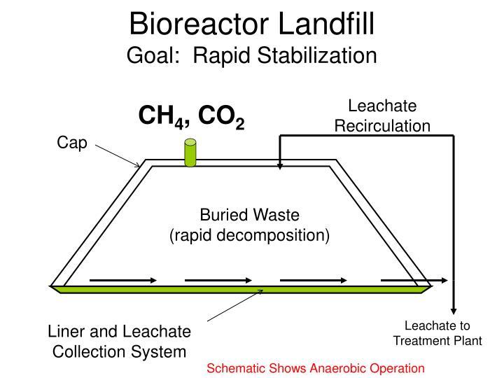 Bioreactor Landfill