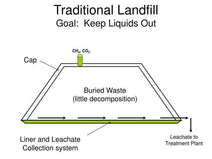 Traditional Landfill