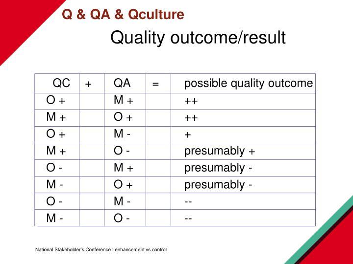 Q & QA & Qculture