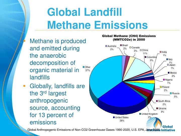 Global Landfill Methane Emissions