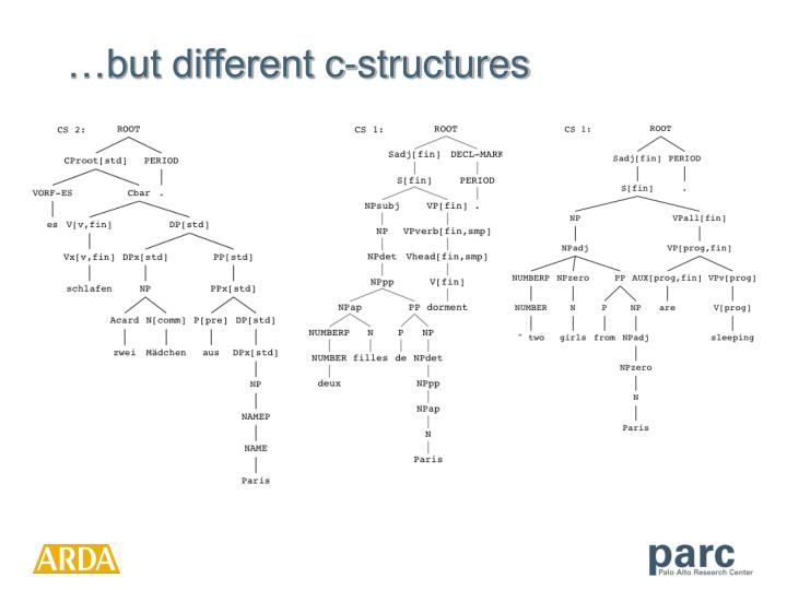 …but different c-structures