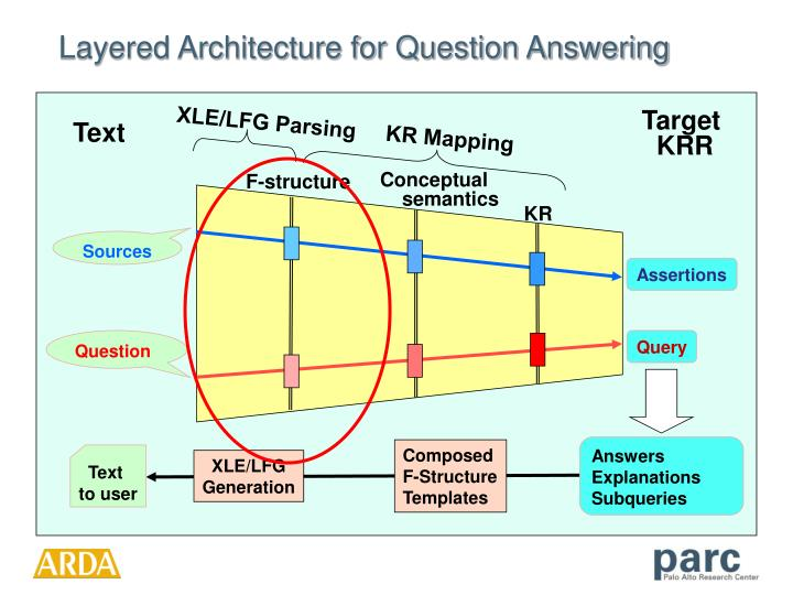 Layered architecture for question answering1