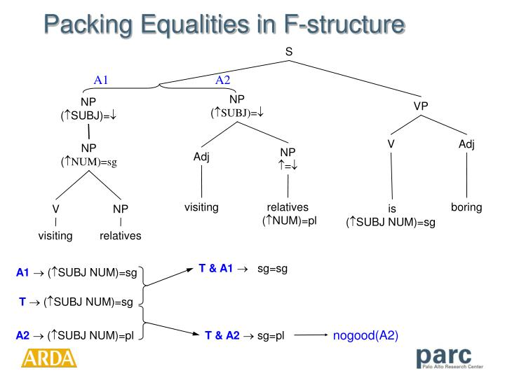 Packing Equalities in F-structure