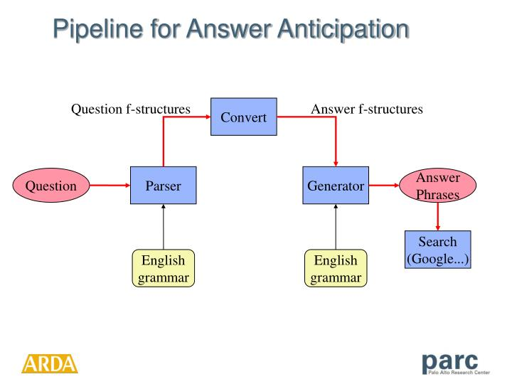 Pipeline for Answer Anticipation