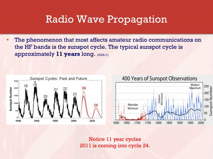 Radio Wave Propagation