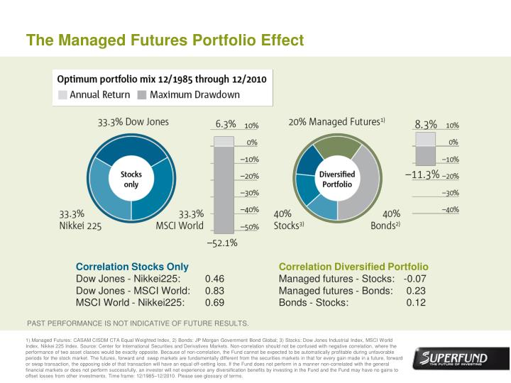 The Managed Futures Portfolio Effect