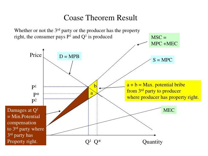 Coase Theorem Result