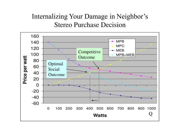 Internalizing Your Damage in Neighbor's