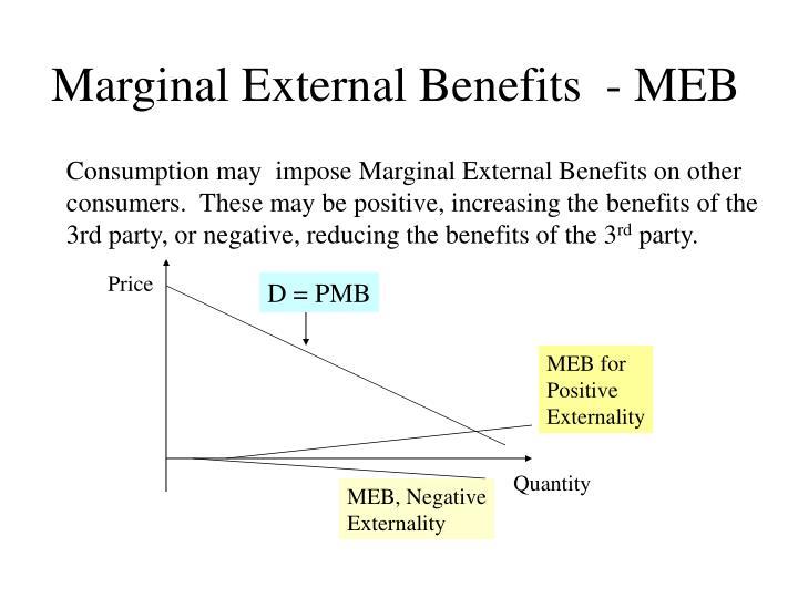 Marginal External Benefits  - MEB