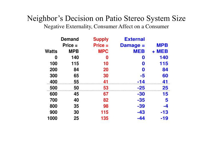 Neighbor's Decision on Patio Stereo System Size