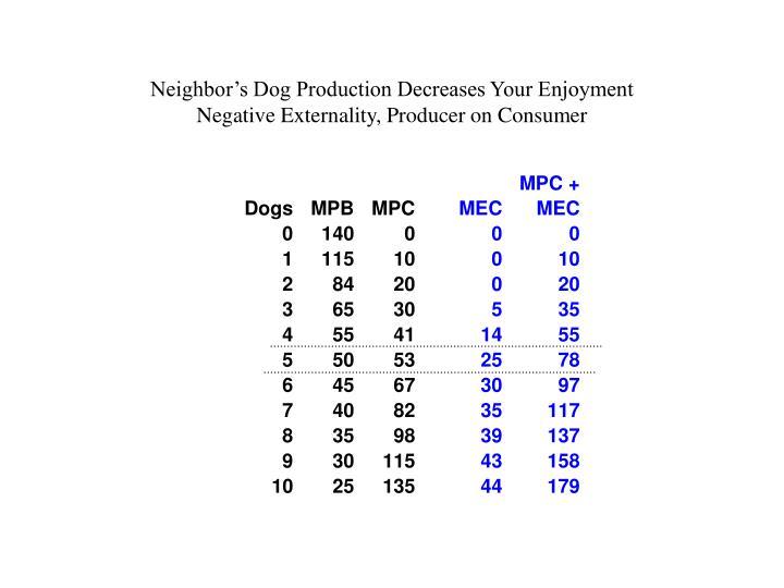 Neighbor's Dog Production Decreases Your Enjoyment