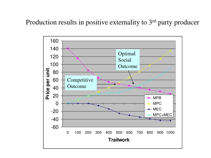 Production results in positive externality to 3