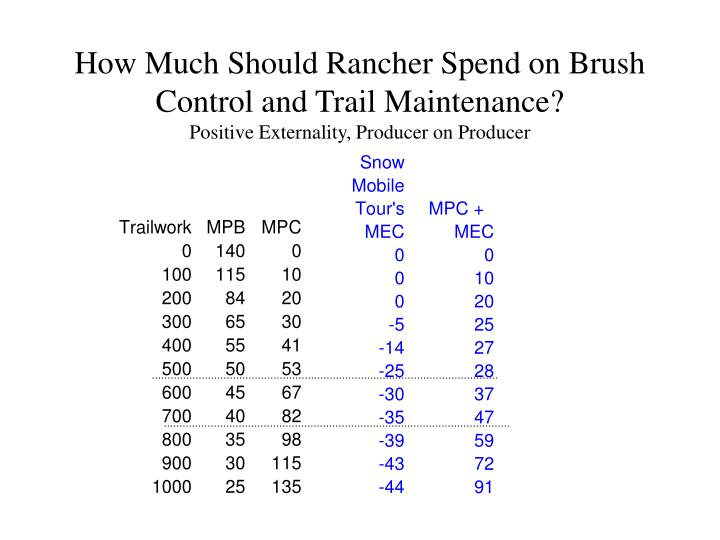 How Much Should Rancher Spend on Brush Control and Trail Maintenance?