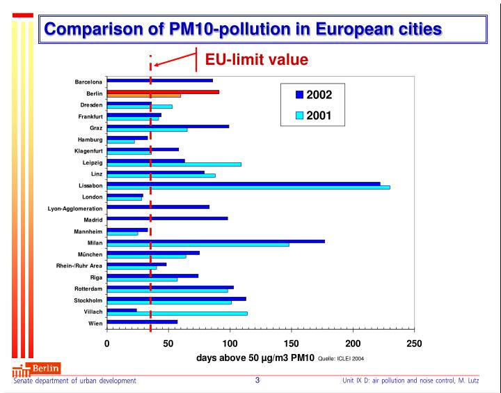 Comparison of pm10 pollution in european cities