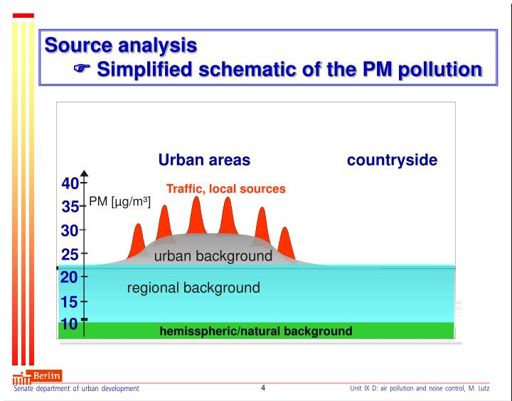 Source analysis simplified schematic of the pm pollution