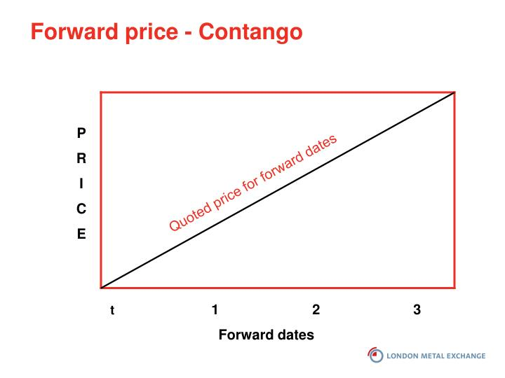 Forward price - Contango