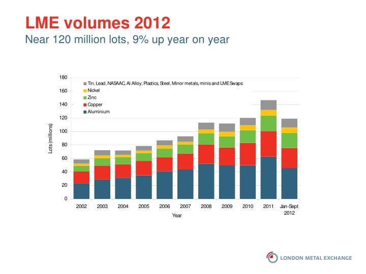 LME volumes 2012