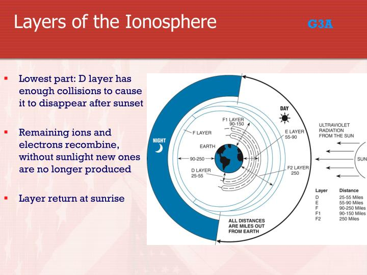 Layers of the Ionosphere