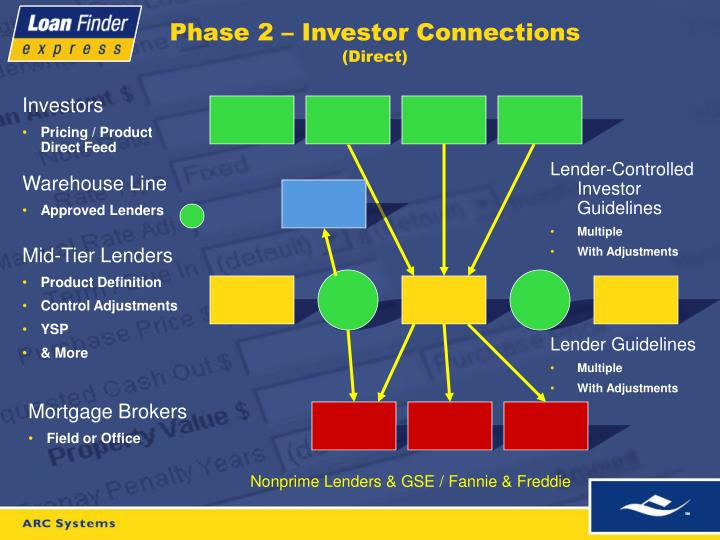 Phase 2 investor connections direct
