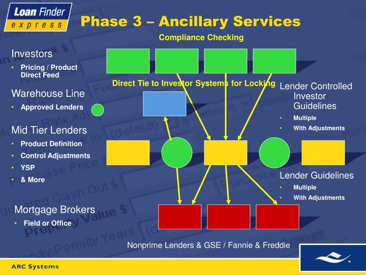 Phase 3 – Ancillary Services