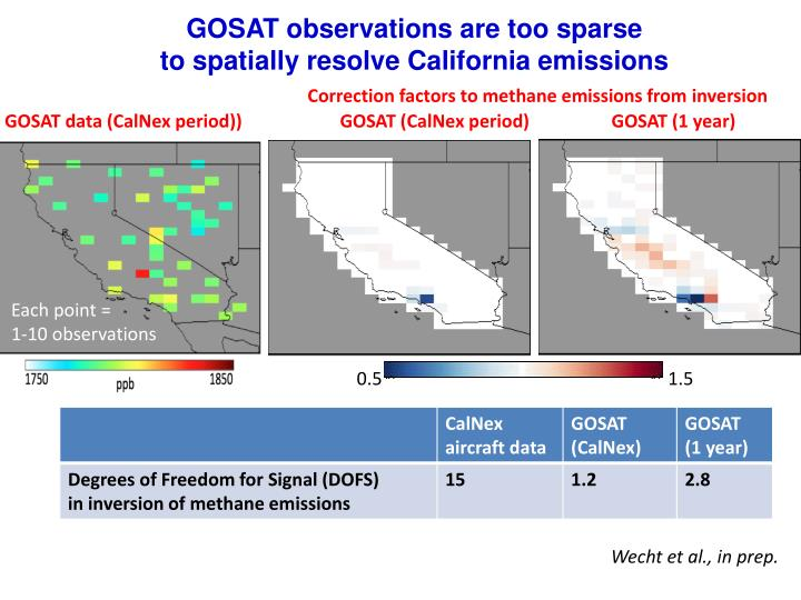 GOSAT observations are too sparse