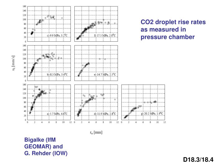CO2 droplet rise rates as measured in pressure chamber
