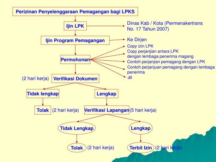 Perizinan Penyelenggaraan Pemagangan bagi LPKS