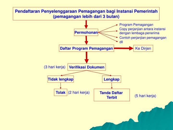 Pendaftaran Penyelenggaraan Pemagangan bagi Instansi Pemerintah