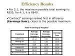 efficiency results