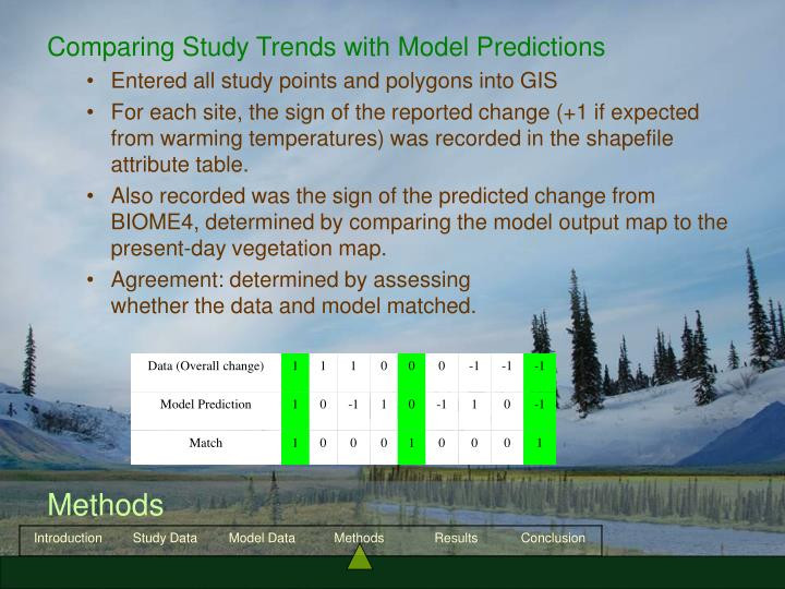 Comparing Study Trends with Model Predictions