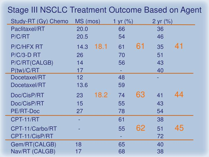 Stage III NSCLC Treatment Outcome Based on Agent