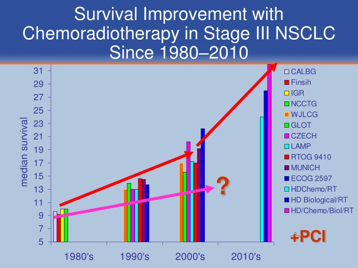 Survival Improvement with Chemoradiotherapy in Stage III NSCLC  Since 1980–2010