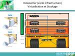 datacenter socle infrastructure virtualisation et stockage