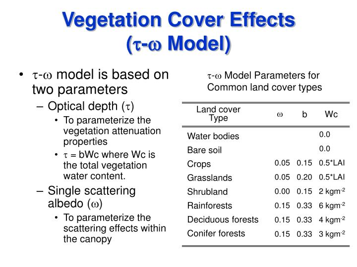 Vegetation Cover Effects