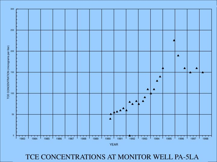 TCE CONCENTRATIONS AT MONITOR WELL PA-5LA
